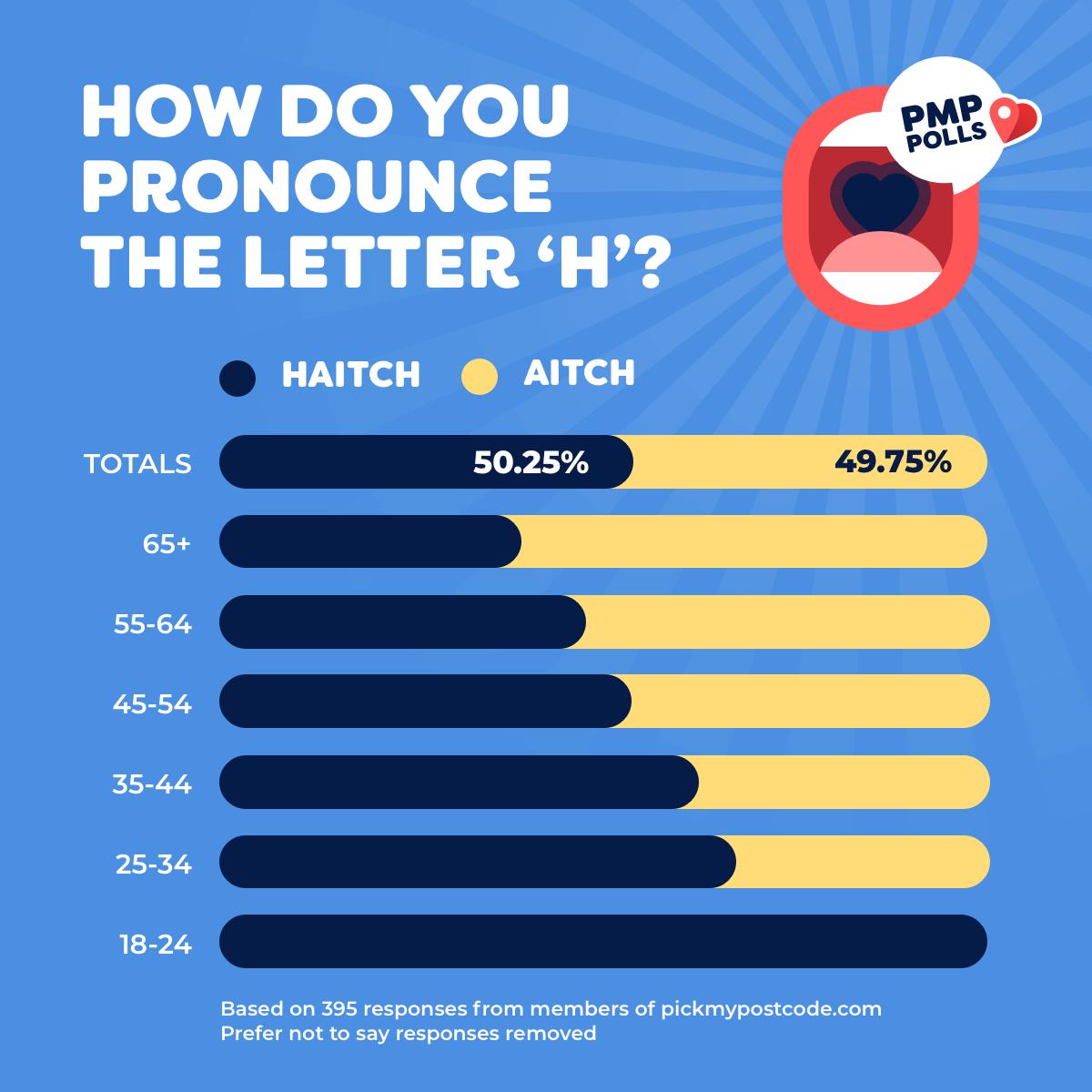 How do you pronounce the letter 'H'? 'Haitch': 50.25%. 'Aitch': 49.75%.