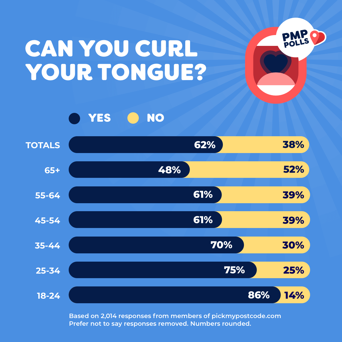 Can you curl your tongue? Yes: 62%. No: 38%
