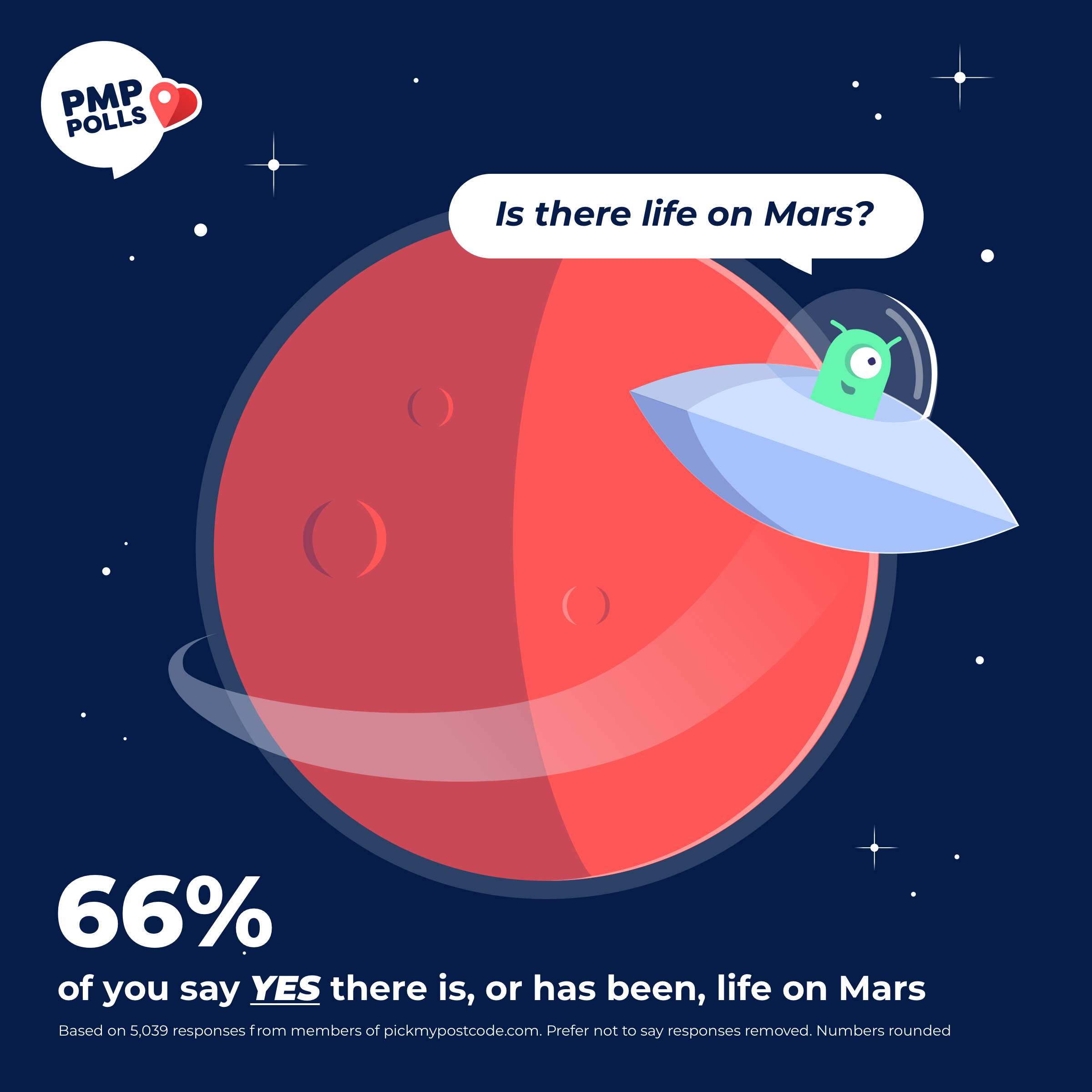 Is there life on Mars? 66% of PMP members say YES there is, or has been, life on Mars