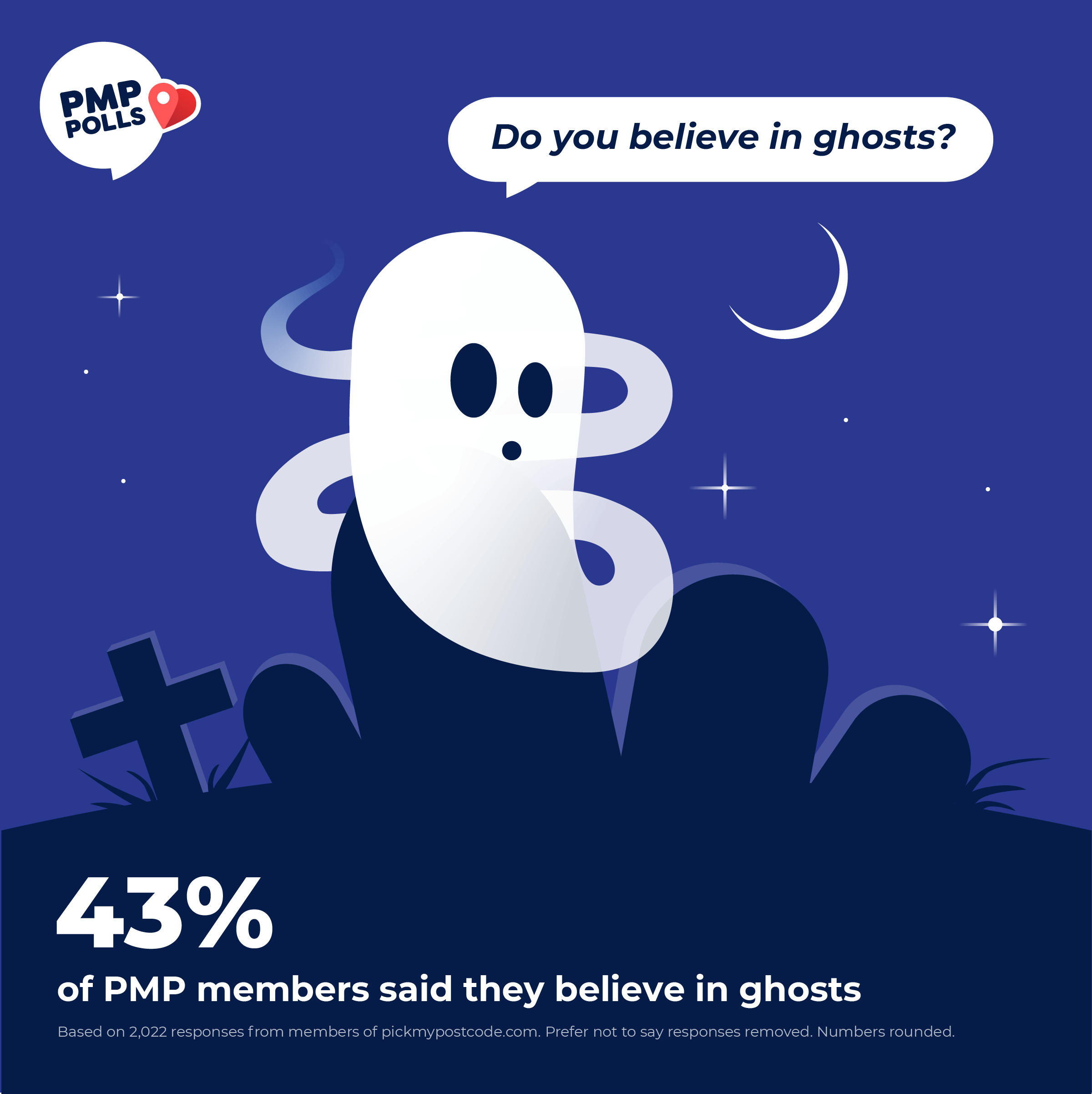 43% of PMP members say they believe in ghosts